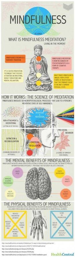 Mindfulness Meditation Infographic - Dr. Rosenberg Hypnosis Philadelphia